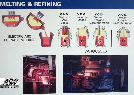 Electric arc furnace melting graphic